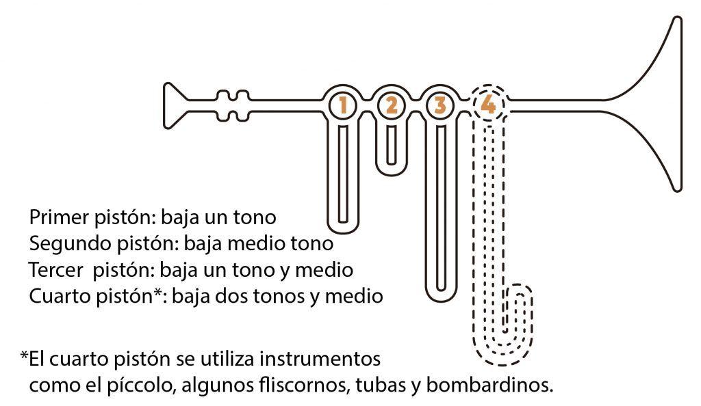 Explicación de la trompeta