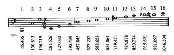 Serie armónica sobre Do2