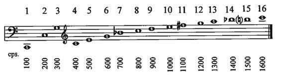 Serie armónica Do 100 Hz